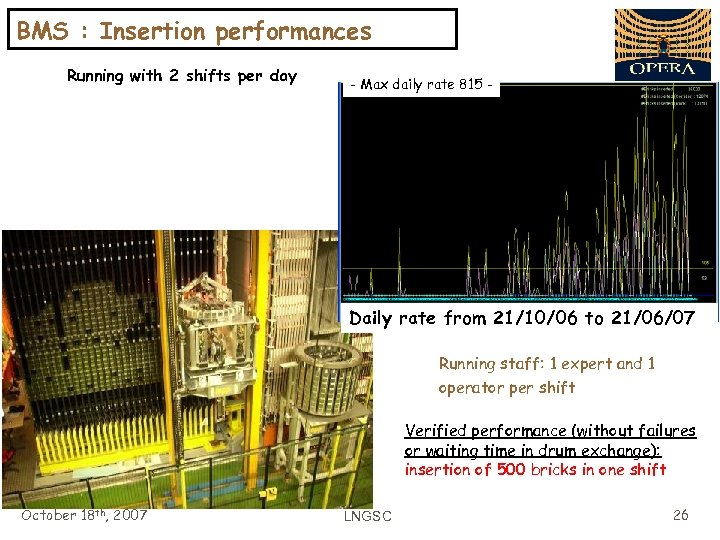 BMS : Insertion performances Running with 2 shifts per day - Max daily rate