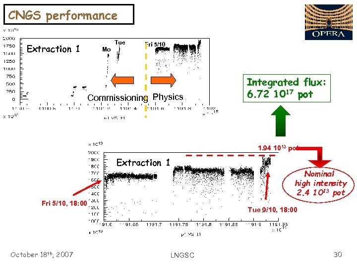 CNGS performance Tue Extraction 1 Mo Fri 5/10 Commissioning Physics Integrated flux: 6. 72