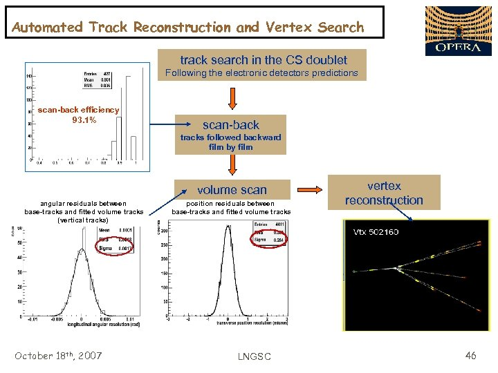 Automated Track Reconstruction and Vertex Search track search in the CS doublet Following the
