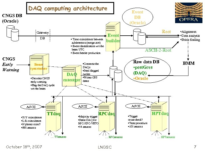 DAQ computing architecture CNGS DB (Oracle) Gateway DB CNGS Early Warning • Time coincidence