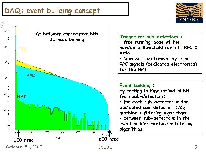 DAQ: event building concept Δt between consecutive hits 10 nsec binning Trigger for sub-detectors