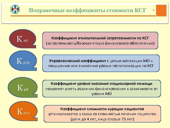 Поправочные коэффициенты стоимости КСГ К ксг Коэффициент относительной затратоемкости по КСГ (затратоемкость/базовая ставка финансового