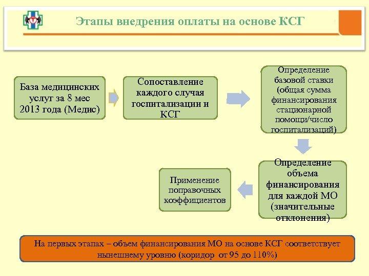 Этапы внедрения оплаты на основе КСГ База медицинских услуг за 8 мес 2013 года