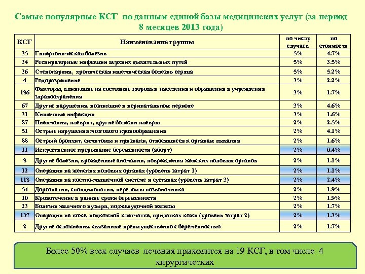 Самые популярные КСГ по данным единой базы медицинских услуг (за период 8 месяцев 2013