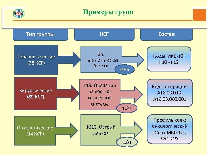 Примеры групп • Примерыгрупп Примеры групп Тип группы Терапевтические (98 КСГ) Хирургические (89 КСГ)