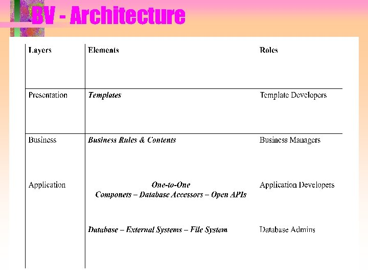 BV - Architecture