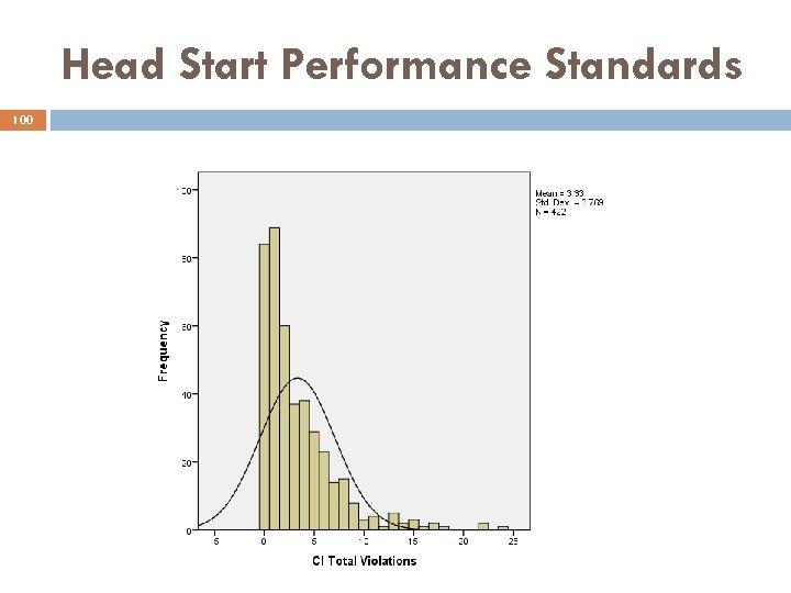 Head Start Performance Standards 100