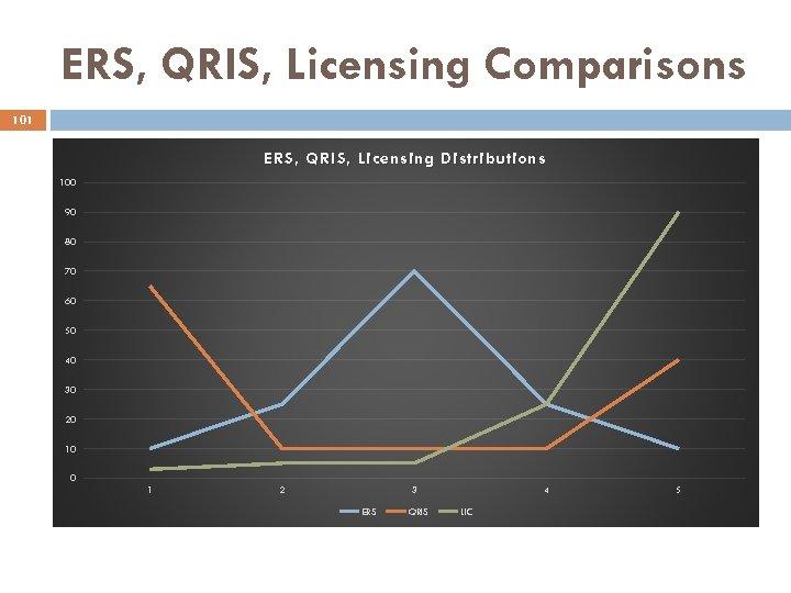 ERS, QRIS, Licensing Comparisons 101 ERS, QRIS, Licensing Distributions 100 90 80 70 60