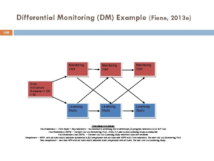 Differential Monitoring (DM) Example (Fiene, 2013 e) 108 Monitoring Visit Licensing Study Core Indicators