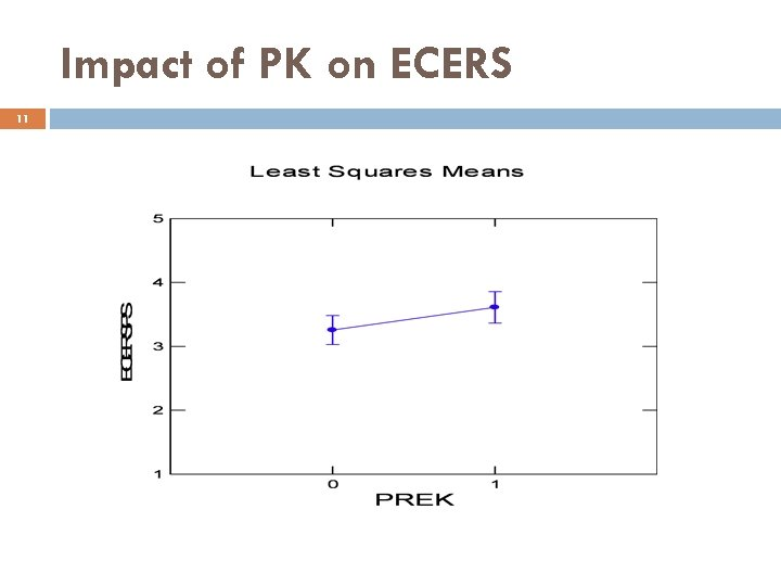 Impact of PK on ECERS 11