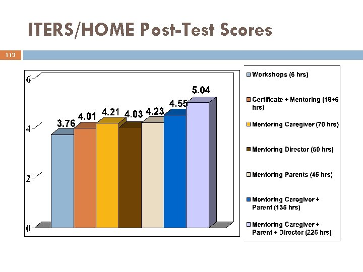 ITERS/HOME Post-Test Scores 113