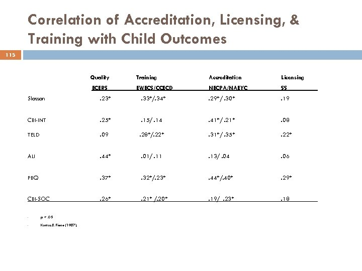 Correlation of Accreditation, Licensing, & Training with Child Outcomes 115 Quality Accreditation Licensing ECERS