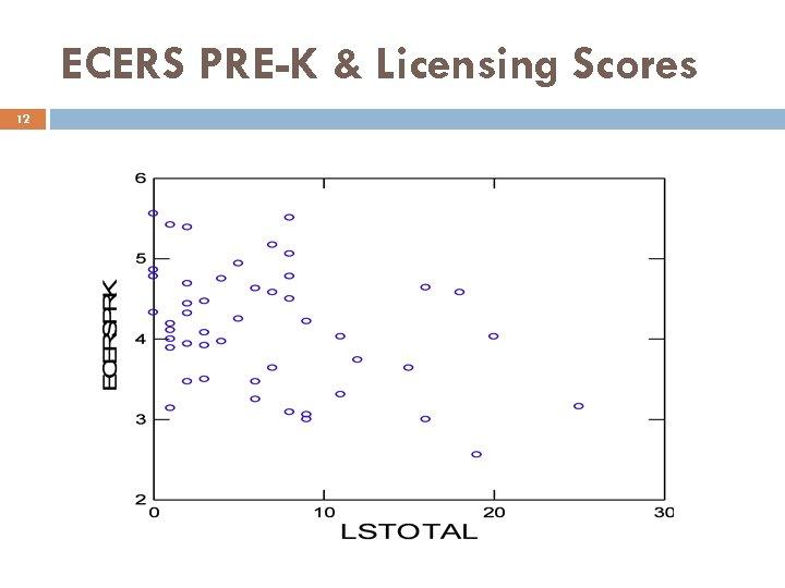 ECERS PRE-K & Licensing Scores 12