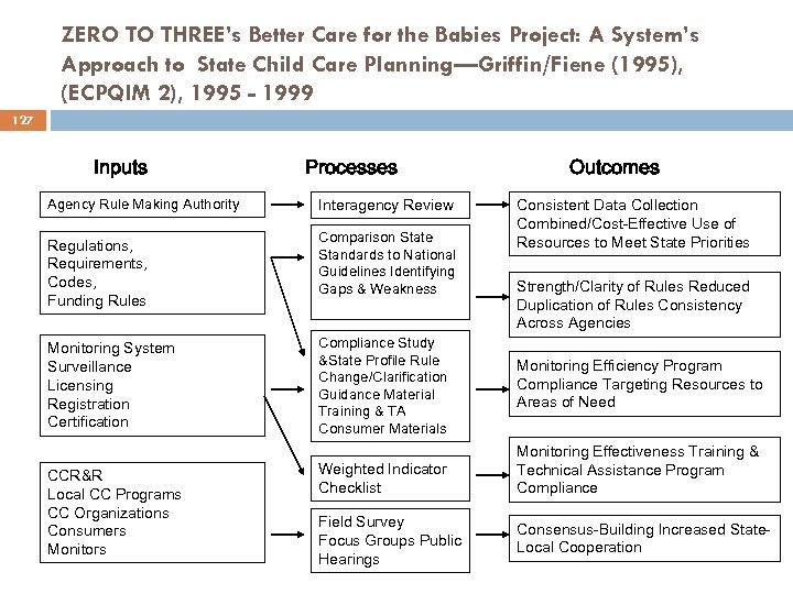 ZERO TO THREE's Better Care for the Babies Project: A System's Approach to State