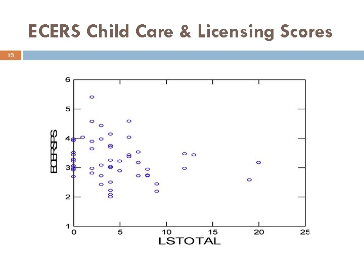 ECERS Child Care & Licensing Scores 13