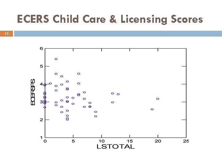 ECERS Child Care & Licensing Scores 13