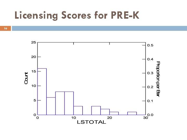 Licensing Scores for PRE-K 16