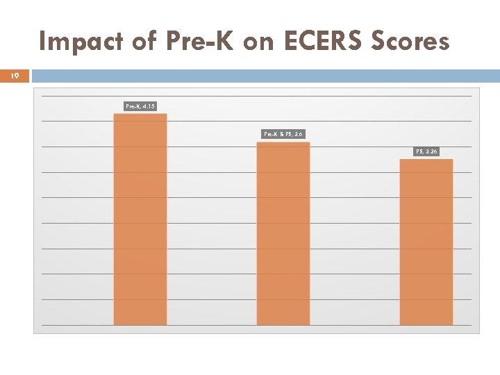 Impact of Pre-K on ECERS Scores 19 Pre-K, 4. 15 Pre-K & PS, 3.