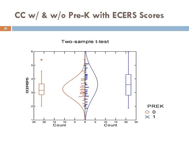CC w/ & w/o Pre-K with ECERS Scores 20