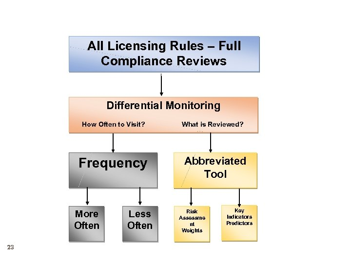 All Licensing Rules – Full Compliance Reviews Differential Monitoring How Often to Visit? Frequency