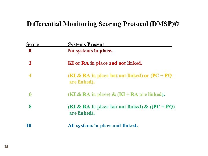 Differential Monitoring Scoring Protocol (DMSP)© Score 0 2 4 (KI & RA in place