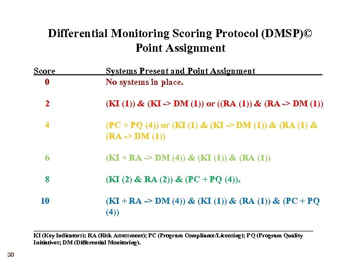 Differential Monitoring Scoring Protocol (DMSP)© Point Assignment Score 0 2 4 Systems Present and