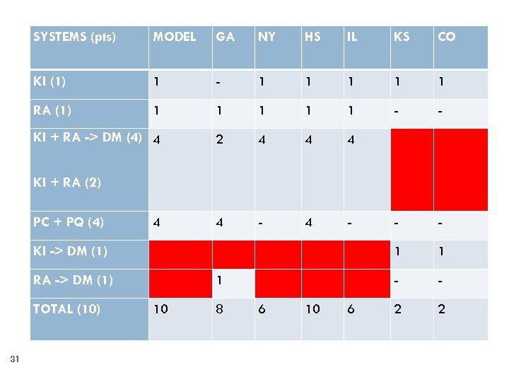 SYSTEMS (pts) MODEL GA NY HS IL KS CO KI (1) 1 - 1