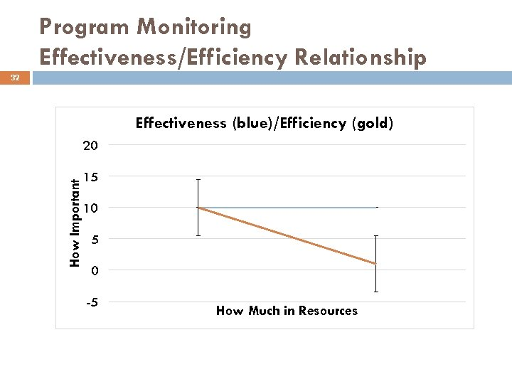 Program Monitoring Effectiveness/Efficiency Relationship 32 Effectiveness (blue)/Efficiency (gold) How Important 20 15 10 5