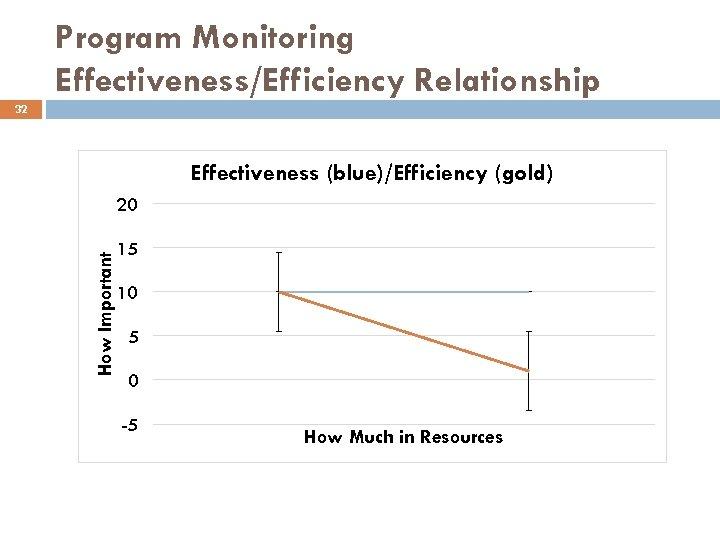 Program Monitoring Effectiveness/Efficiency Relationship 32 Effectiveness (blue)/Efficiency (gold) How Important 20 15 10 5