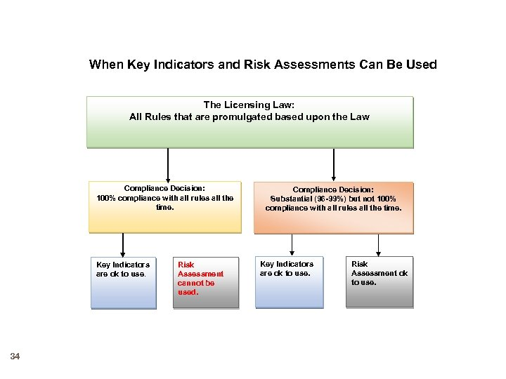 When Key Indicators and Risk Assessments Can Be Used The Licensing Law: All Rules