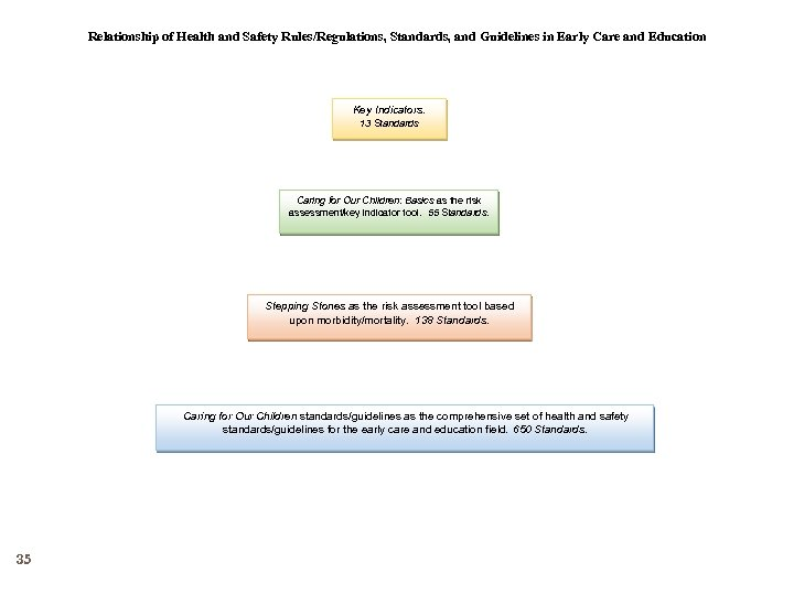 Relationship of Health and Safety Rules/Regulations, Standards, and Guidelines in Early Care and Education