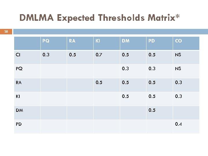 DMLMA Expected Thresholds Matrix* 38 PQ CI RA KI DM PD CO 0. 3