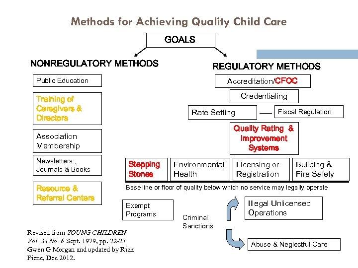 Methods for Achieving Quality Child Care GOALS 4 NONREGULATORY METHODS Accreditation/CFOC Public Education Credentialing