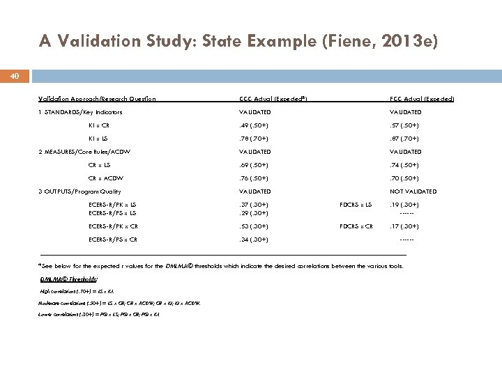 A Validation Study: State Example (Fiene, 2013 e) 40 Validation Approach/Research Question CCC Actual