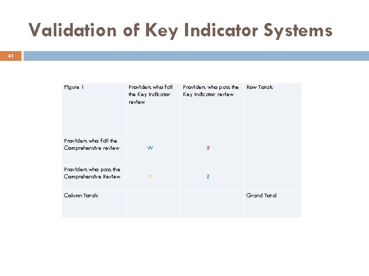 Validation of Key Indicator Systems 41 Figure 1 Providers who fail the Key Indicator