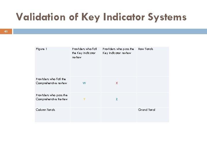 Validation of Key Indicator Systems 41 Figure 1 Providers who fail the Key Indicator