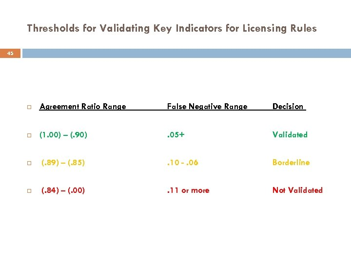 Thresholds for Validating Key Indicators for Licensing Rules 45 Agreement Ratio Range False Negative