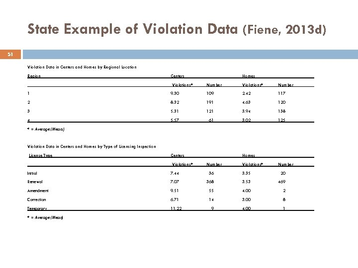 State Example of Violation Data (Fiene, 2013 d) 51 Violation Data in Centers and