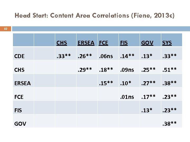 Head Start: Content Area Correlations (Fiene, 2013 c) 52 CHS CDE CHS ERSEA FCE