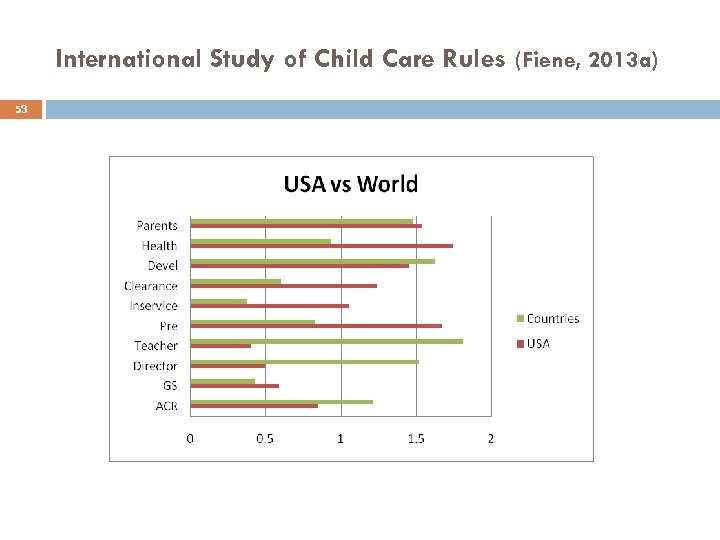 International Study of Child Care Rules (Fiene, 2013 a) 53
