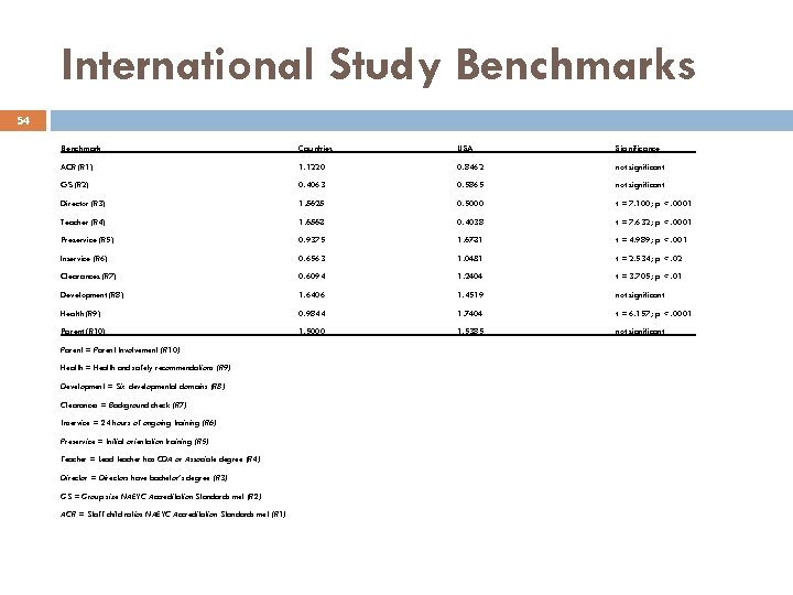 International Study Benchmarks 54 Benchmark Countries USA Significance ACR (R 1) 1. 1220 0.