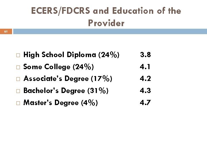 ECERS/FDCRS and Education of the Provider 61 High School Diploma (24%) Some College (24%)