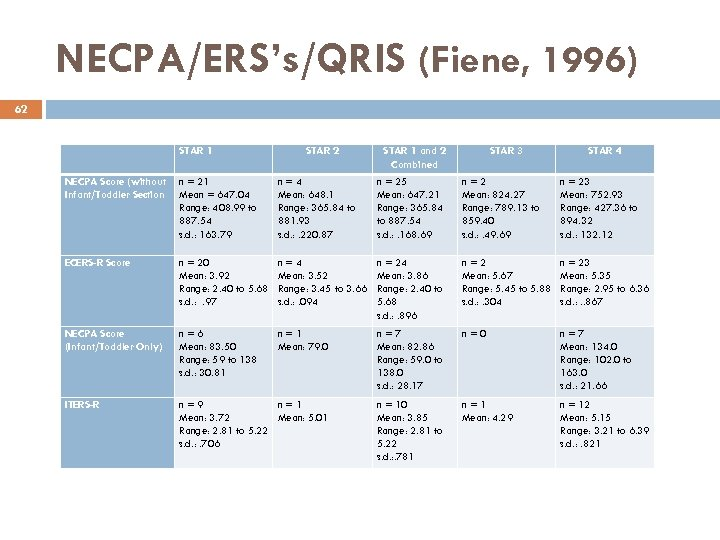 NECPA/ERS's/QRIS (Fiene, 1996) 62 STAR 1 STAR 2 STAR 1 and 2 Combined STAR