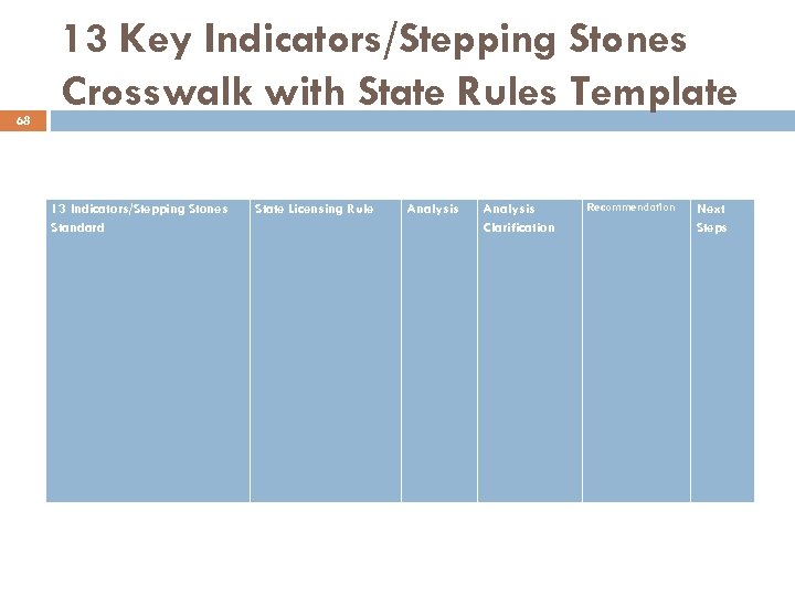 68 13 Key Indicators/Stepping Stones Crosswalk with State Rules Template 13 Indicators/Stepping Stones Standard