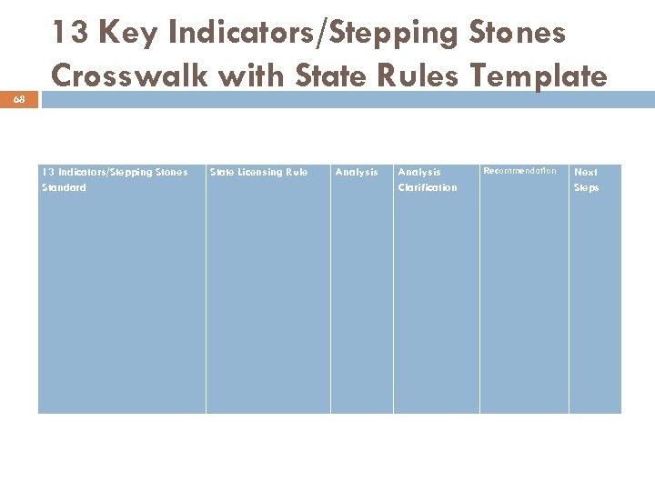 68 13 Key Indicators/Stepping Stones Crosswalk with State Rules Template 13 Indicators/Stepping Stones Standard