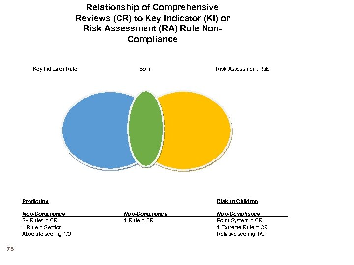 Relationship of Comprehensive Reviews (CR) to Key Indicator (KI) or Risk Assessment (RA) Rule