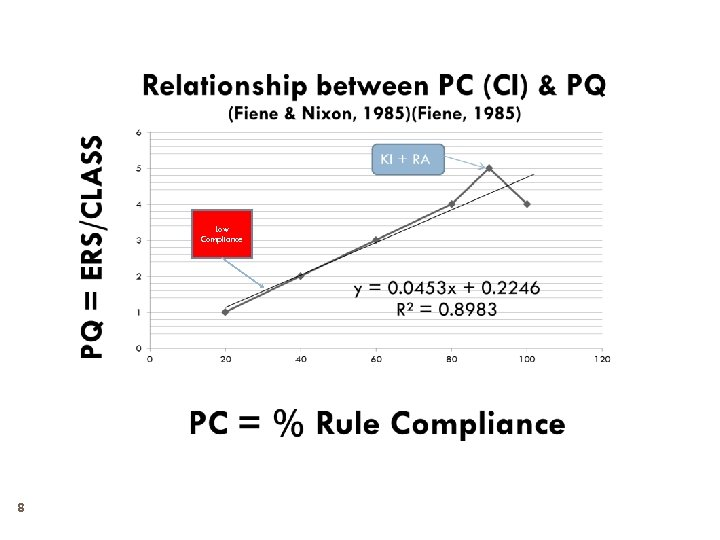 Low Compliance 8
