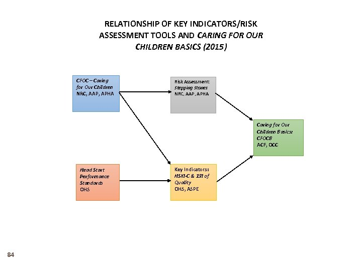 RELATIONSHIP OF KEY INDICATORS/RISK ASSESSMENT TOOLS AND CARING FOR OUR CHILDREN BASICS (2015) CFOC