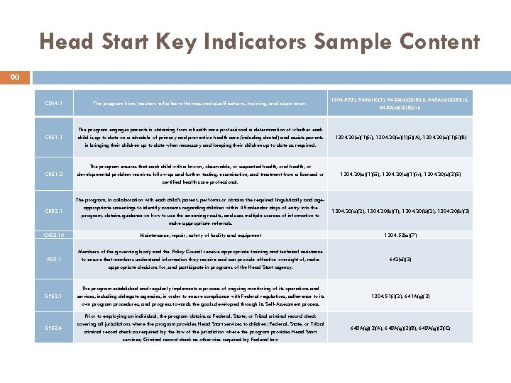 Head Start Key Indicators Sample Content 90 CDE 4. 1 The program hires teachers