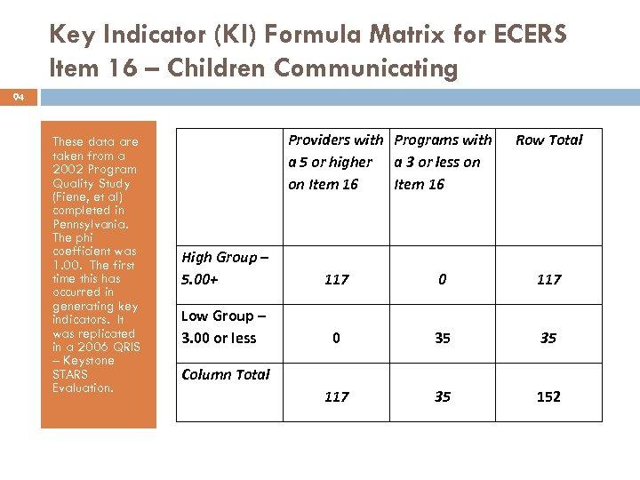 Key Indicator (KI) Formula Matrix for ECERS Item 16 – Children Communicating 94 These